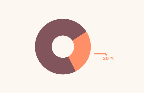 20 % vášho tímu má pravdepodobne ťažkosti, ktoré ich denne obmedzujú v práci.